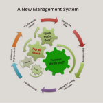 New management system diagram